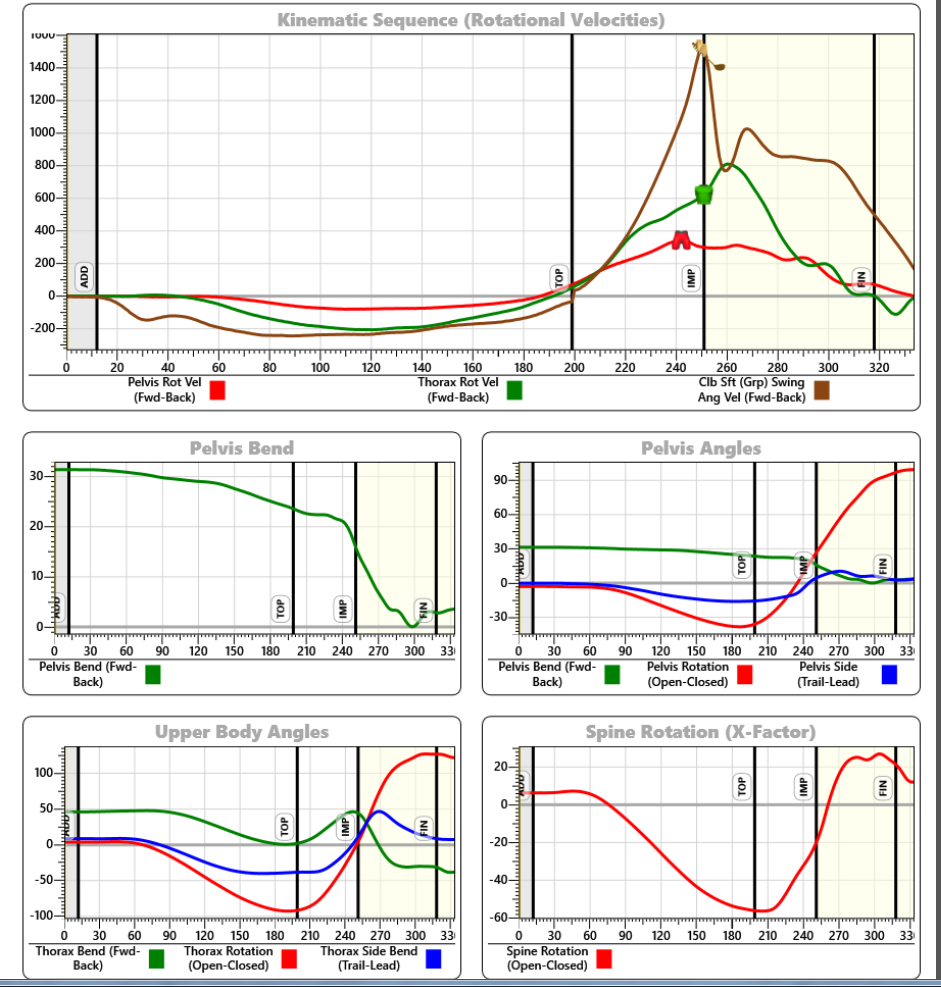 Body and Club Sequence Data Graphs