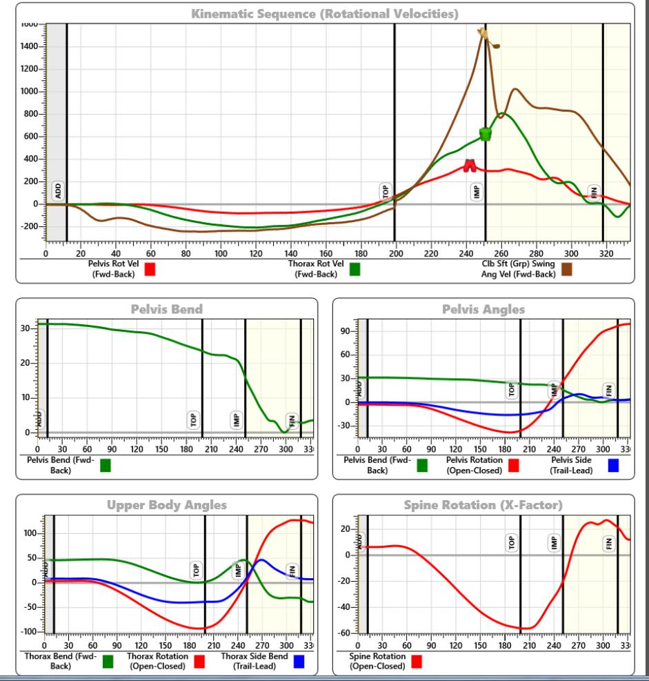 Corps et le Club de données de séquence Graphiques